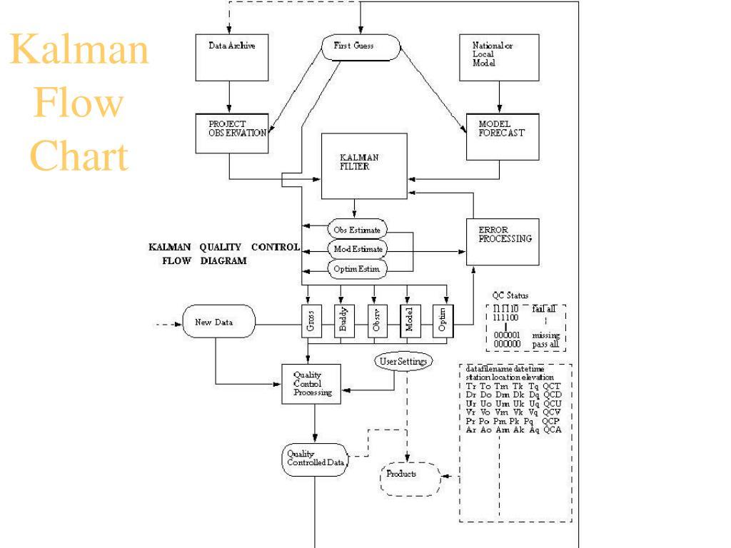 Kalman Flow Chart