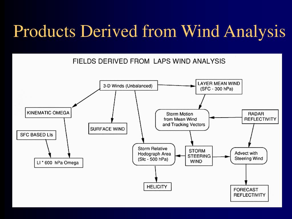 Products Derived from Wind Analysis