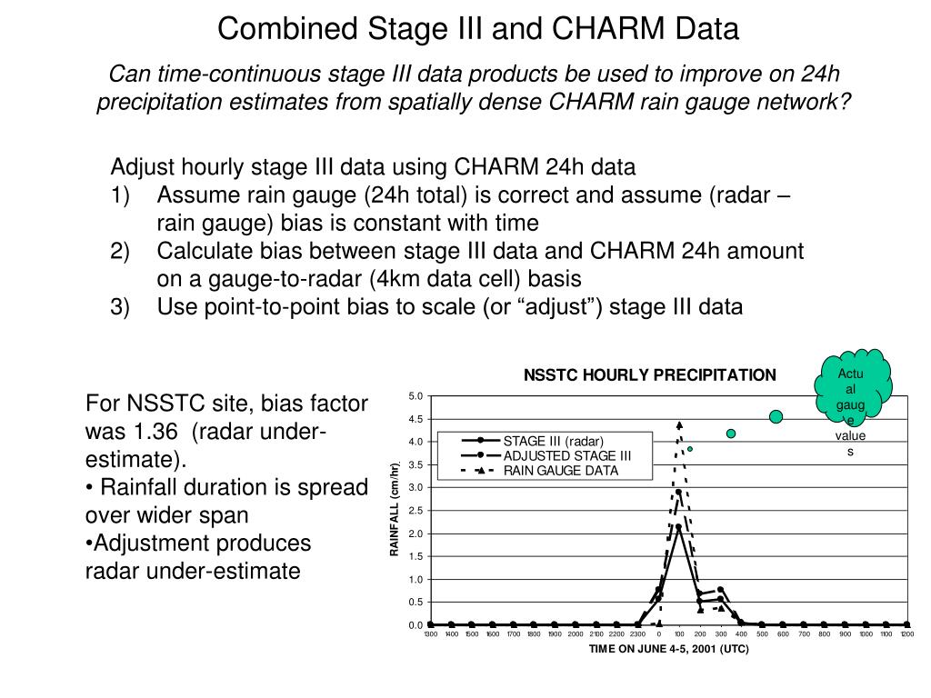 Combined Stage III and CHARM Data