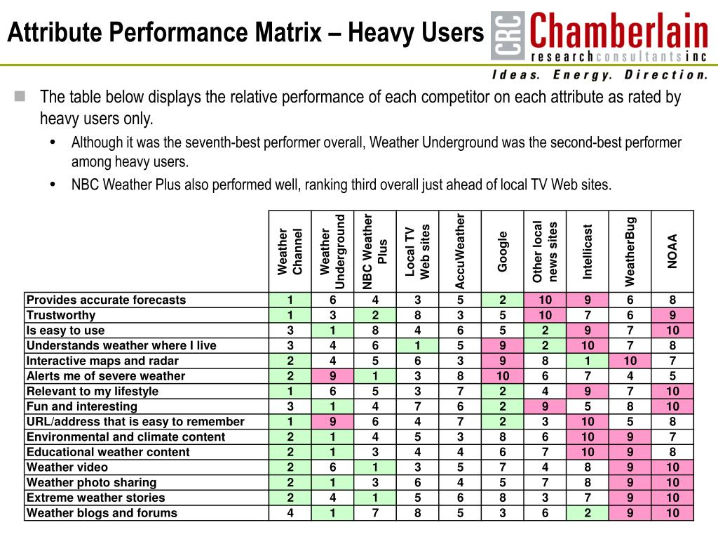 Attribute Performance Matrix – Heavy Users