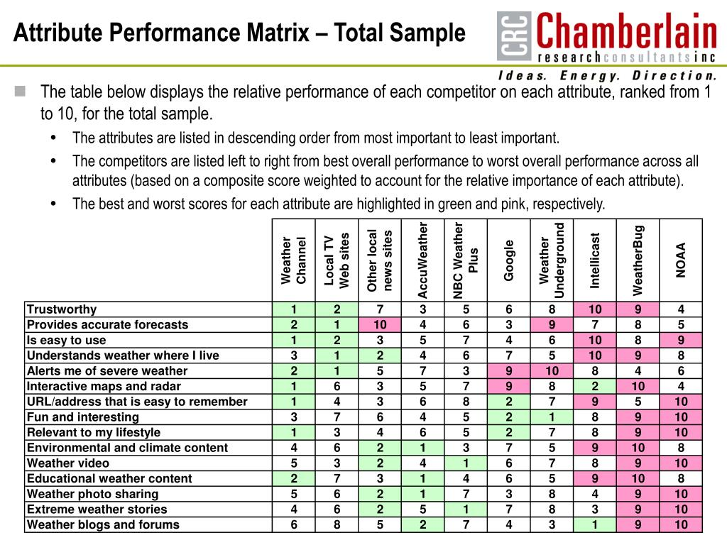 Attribute Performance Matrix – Total Sample