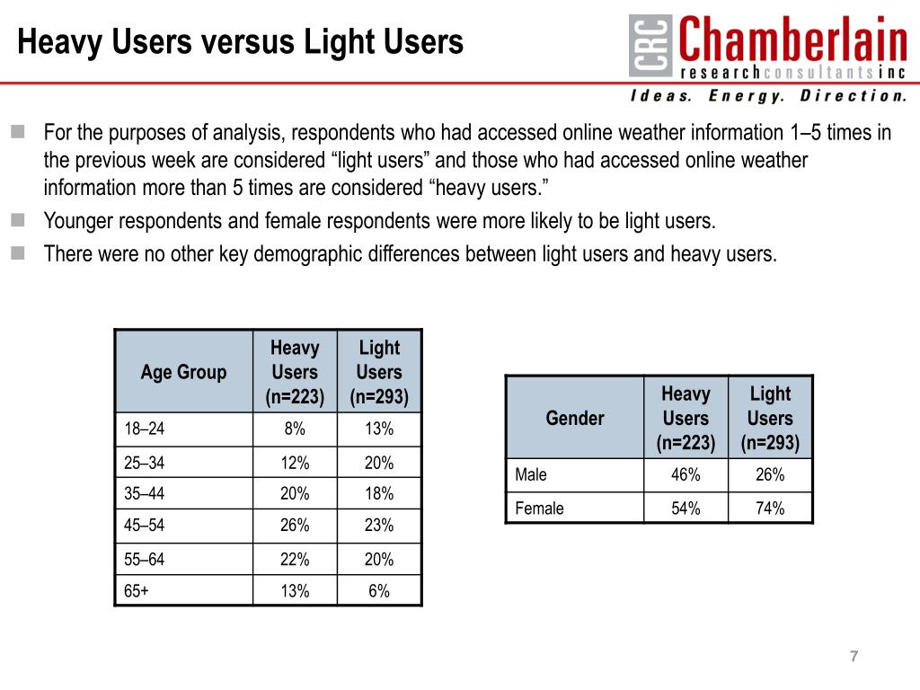 Heavy Users versus Light Users