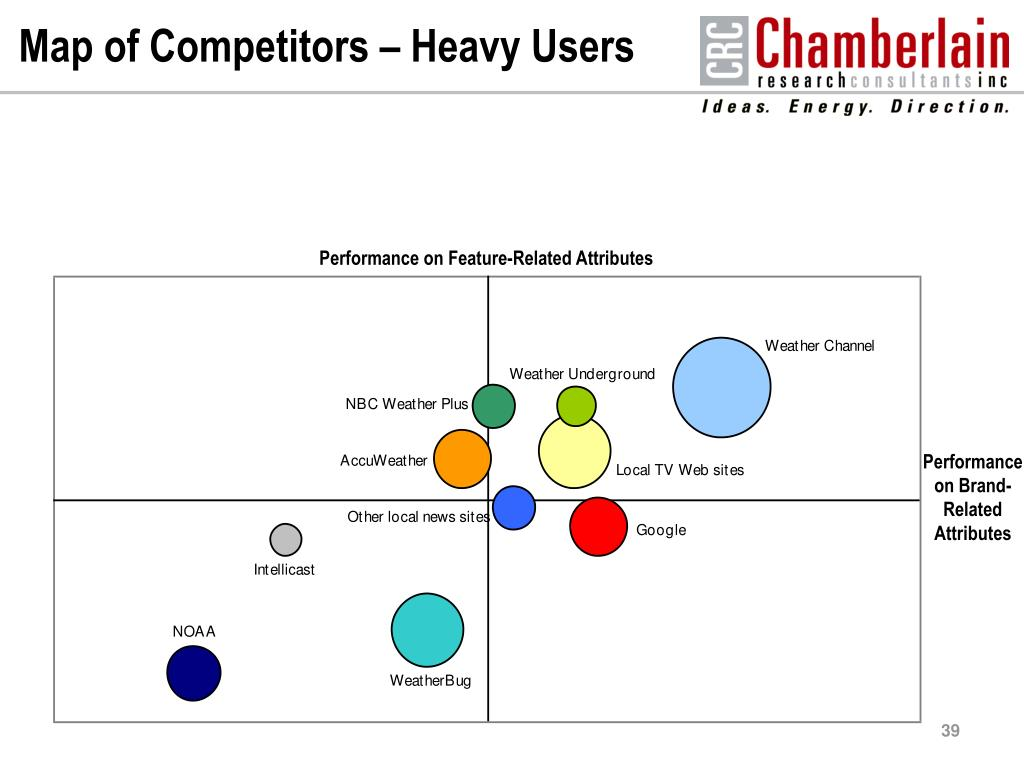 Map of Competitors – Heavy Users