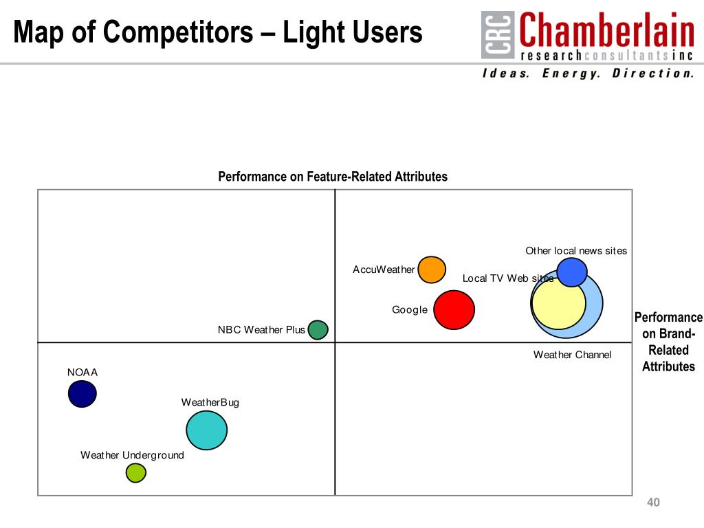 Map of Competitors – Light Users