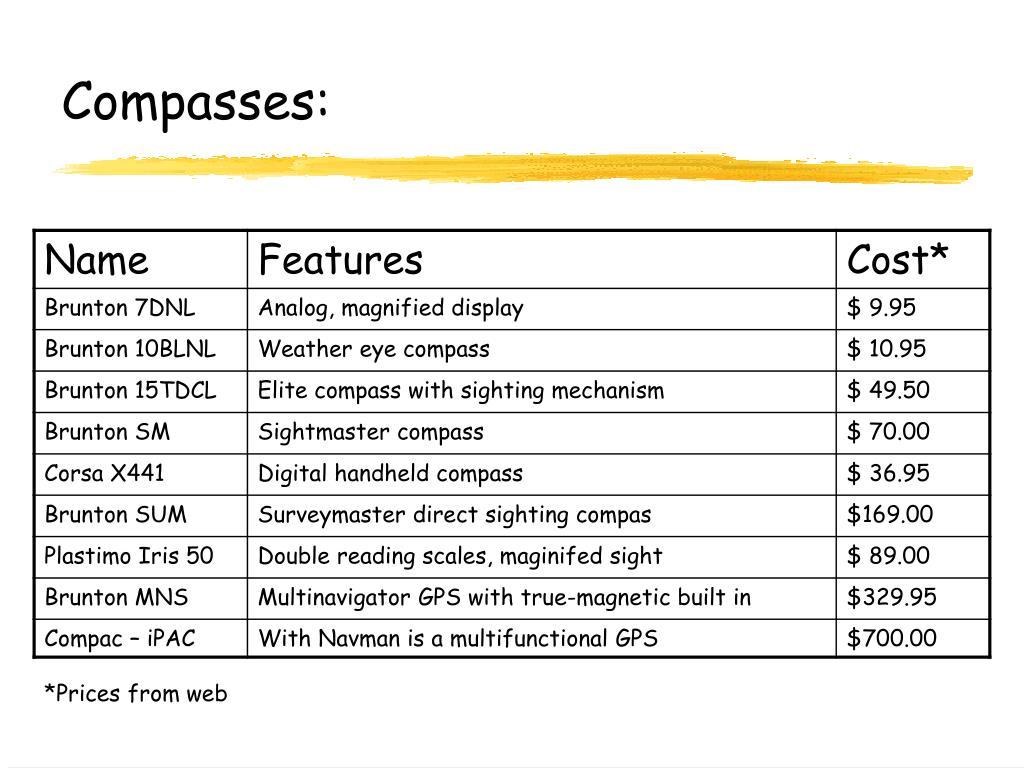 Compasses: