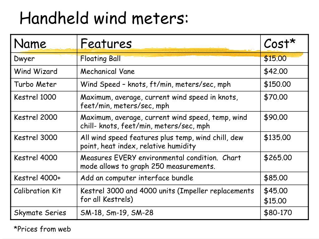Handheld wind meters: