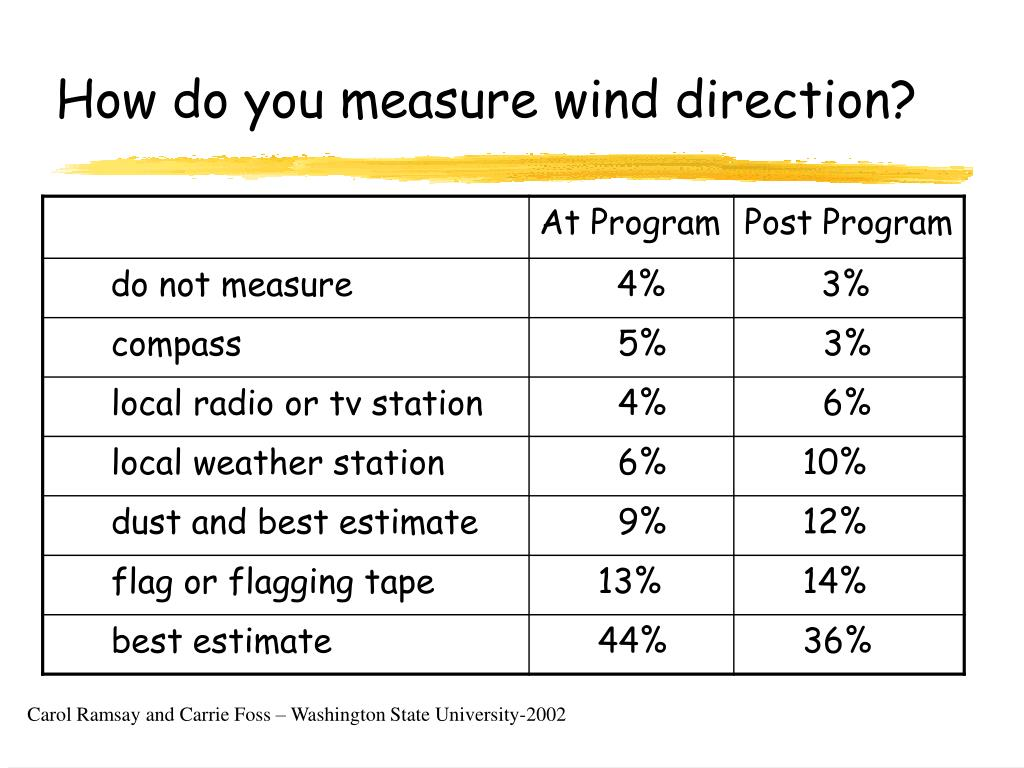 How do you measure wind direction?
