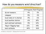 how do you measure wind direction