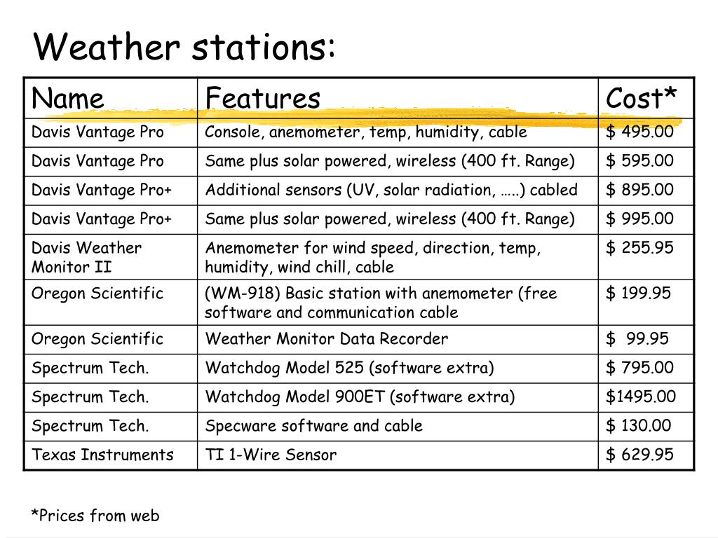 Weather stations: