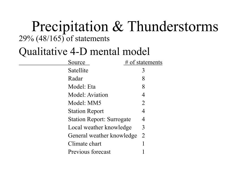 Precipitation & Thunderstorms