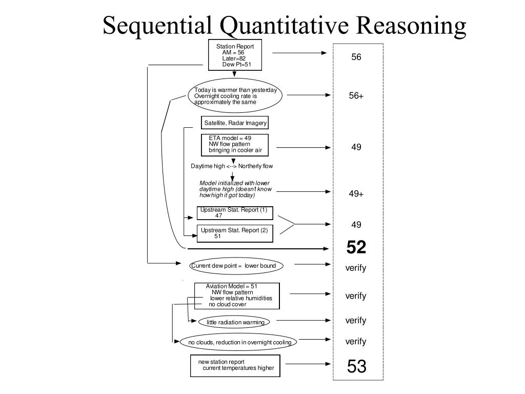 Sequential Quantitative Reasoning