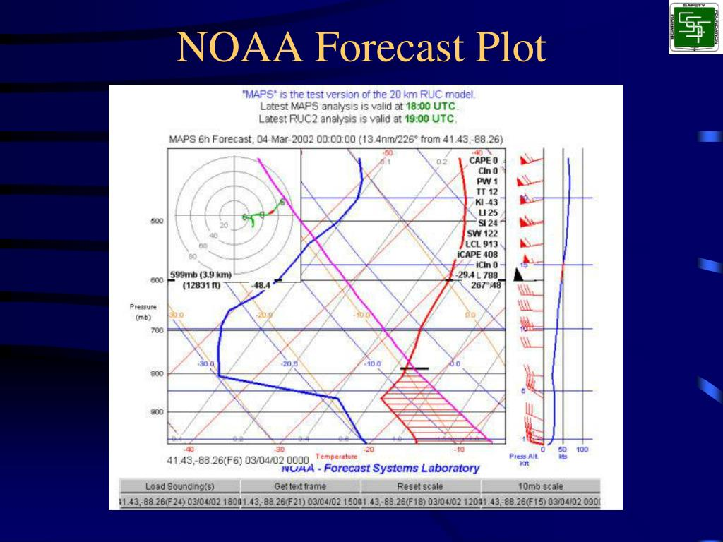 NOAA Forecast Plot
