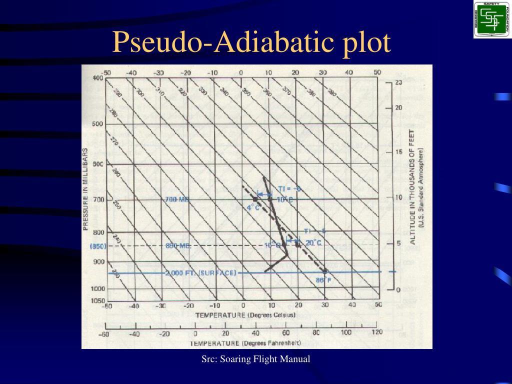 Pseudo-Adiabatic plot