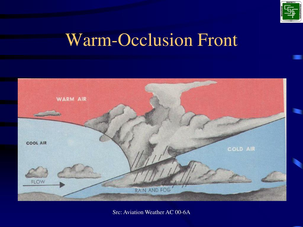 Warm-Occlusion Front