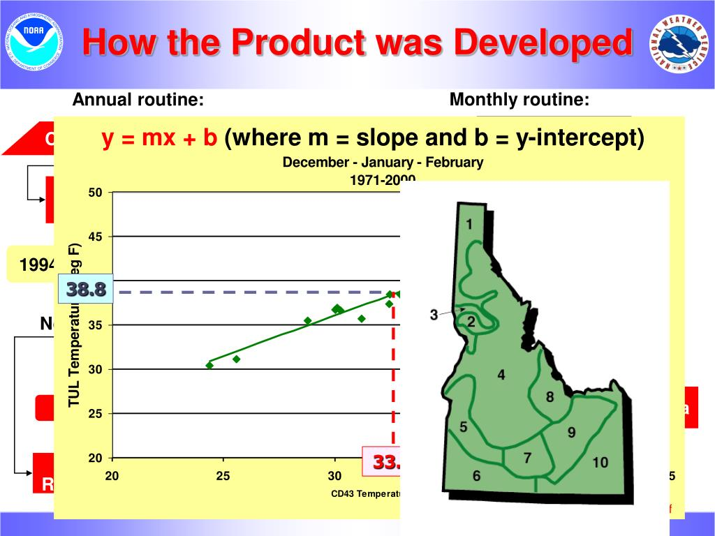 How the Product was Developed