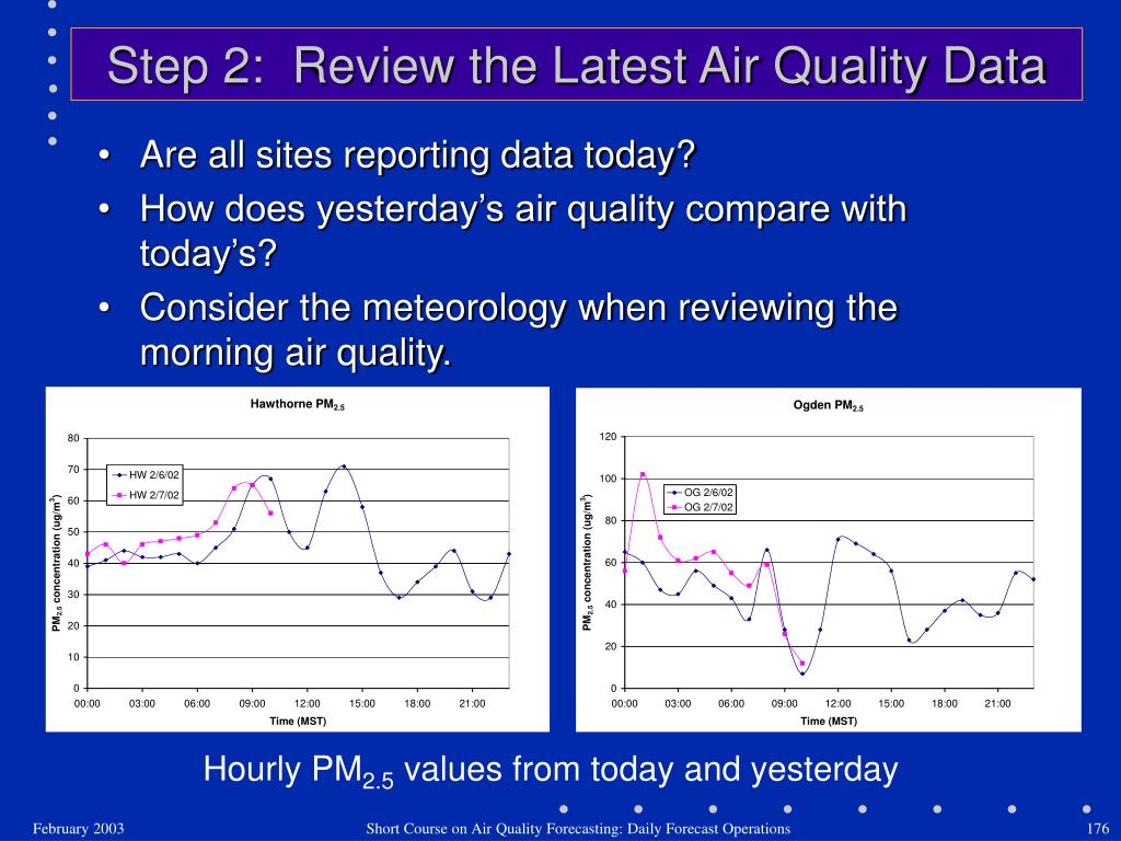 Step 2:  Review the Latest Air Quality Data