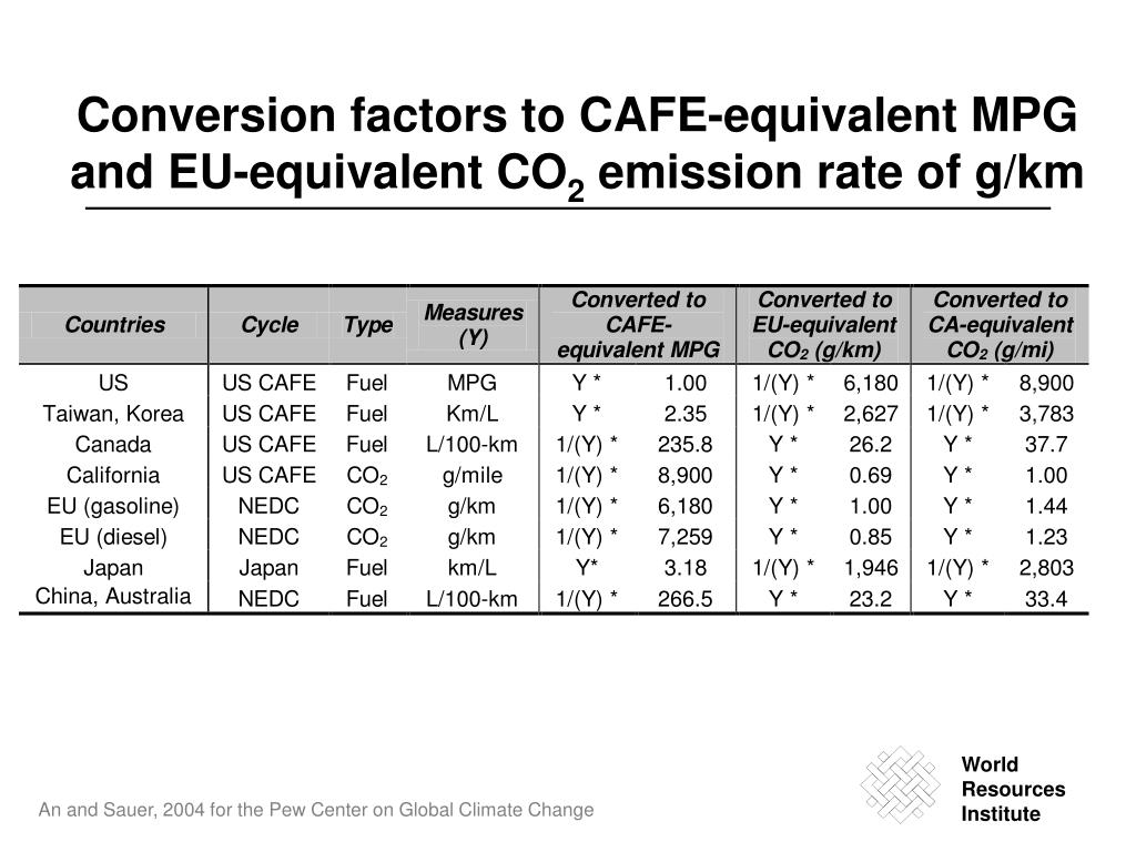 Conversion factors to CAFE-equivalent MPG and EU-equivalent CO