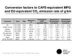 conversion factors to cafe equivalent mpg and eu equivalent co 2 emission rate of g km