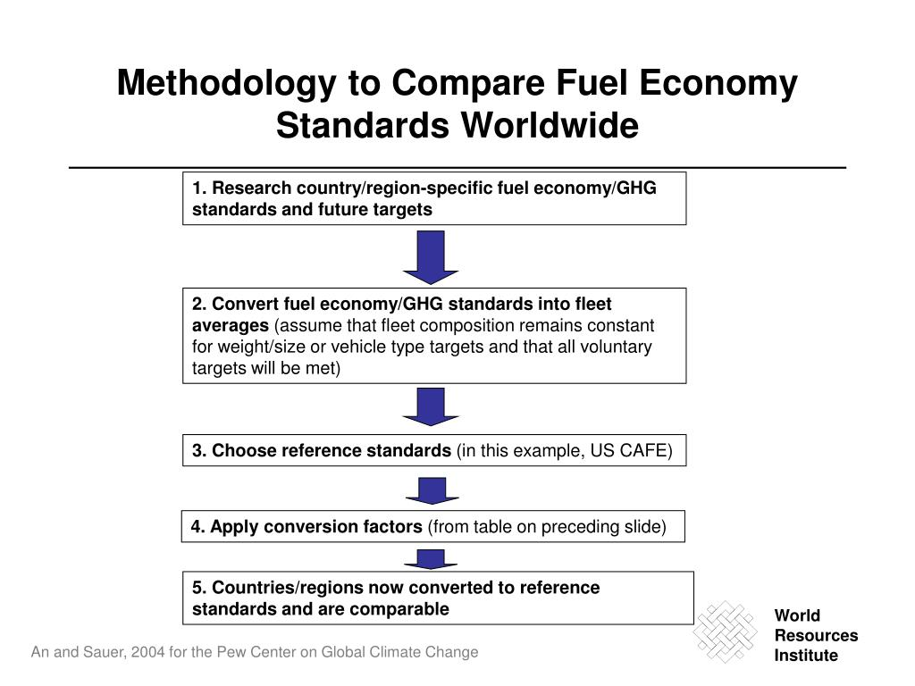 Methodology to Compare Fuel Economy Standards Worldwide