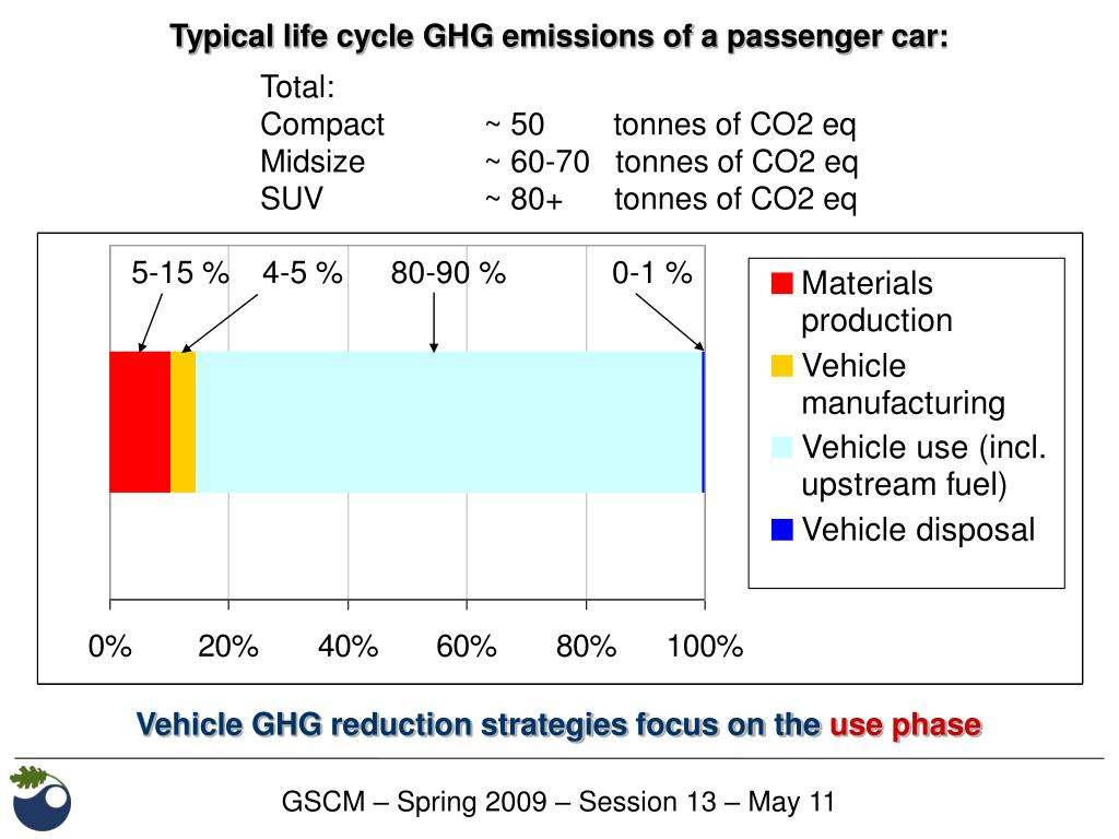 Typical life cycle GHG emissions of a passenger car: