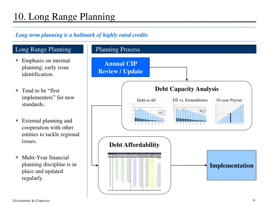Debt Capacity Analysis