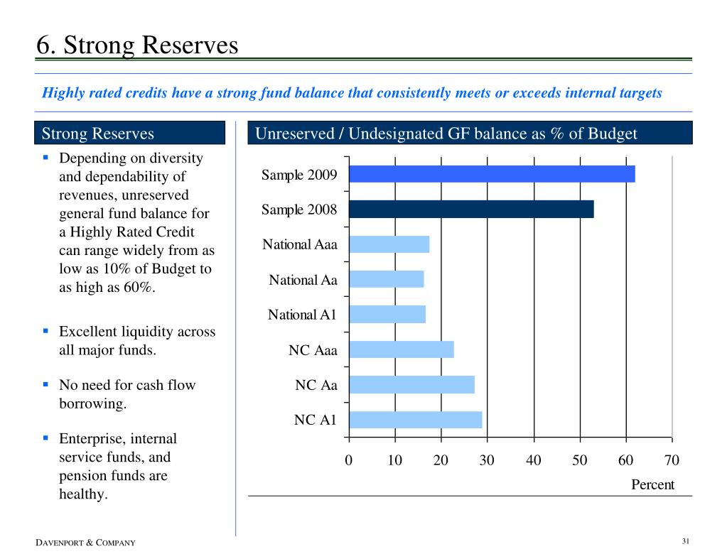 6. Strong Reserves