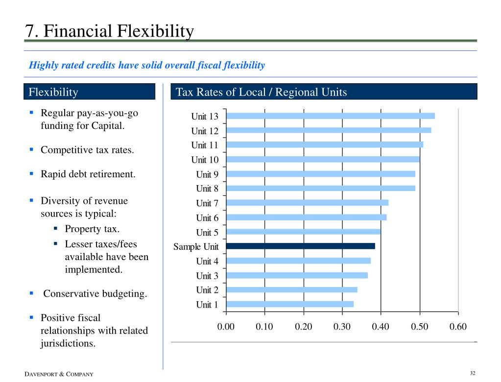 7. Financial Flexibility