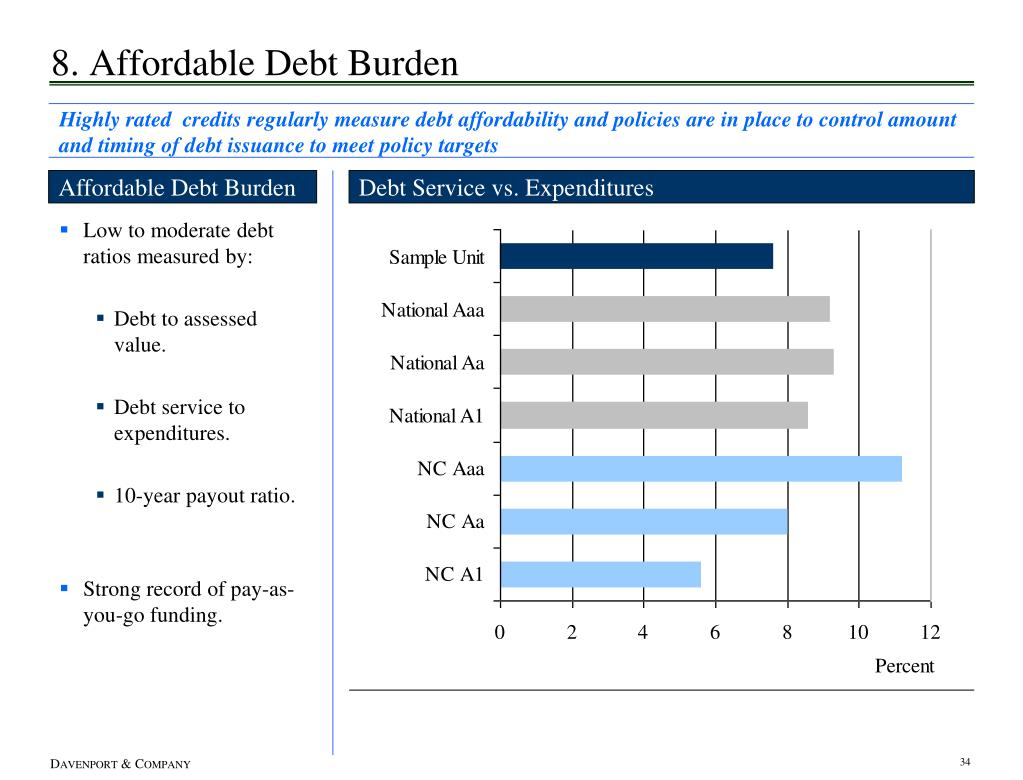 8. Affordable Debt Burden