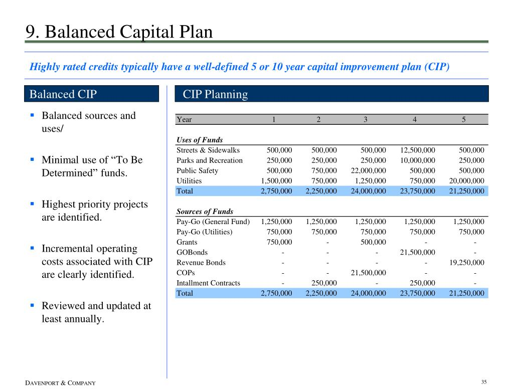 9. Balanced Capital Plan