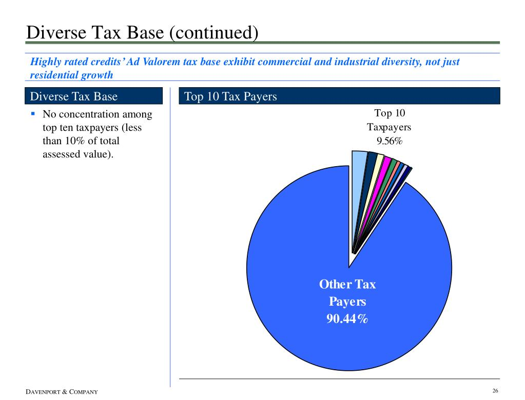 Diverse Tax Base (continued)