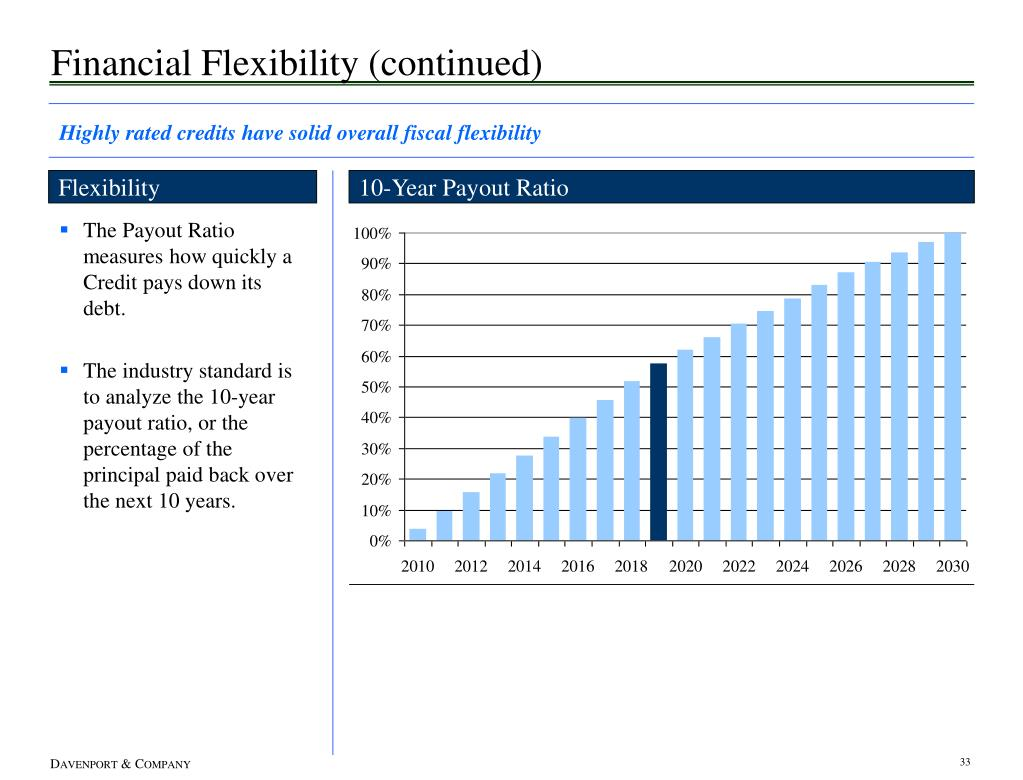 Financial Flexibility (continued)