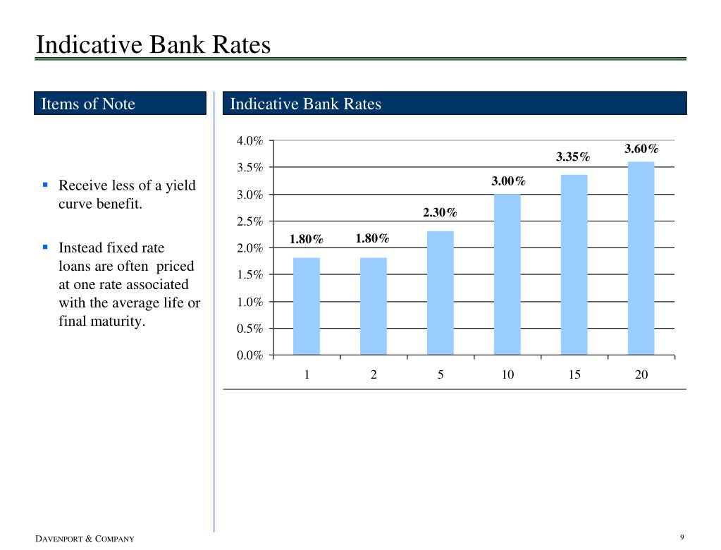Indicative Bank Rates