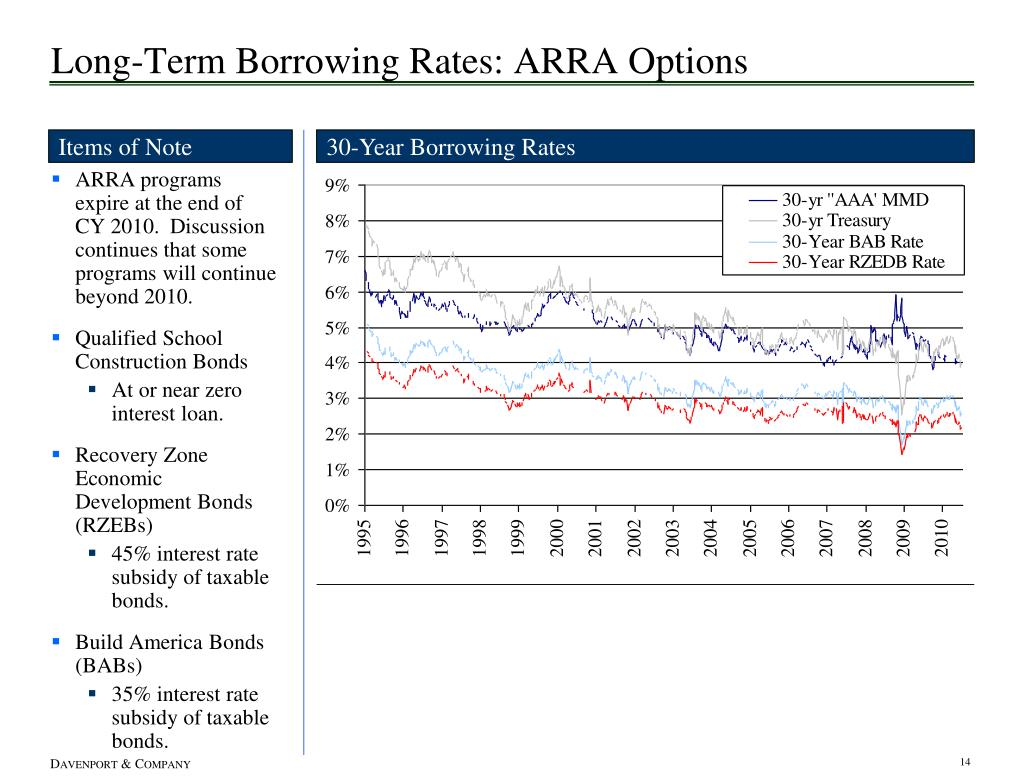 Long-Term Borrowing Rates: ARRA Options