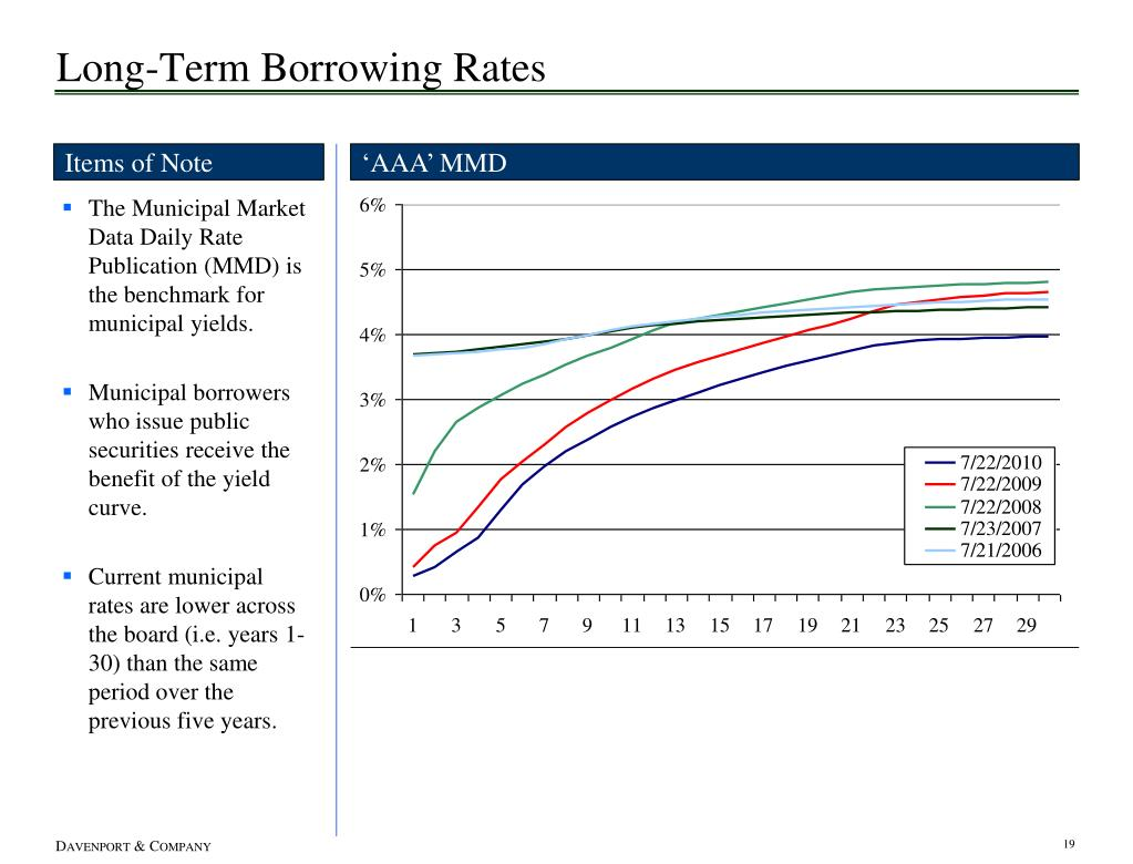 Long-Term Borrowing Rates