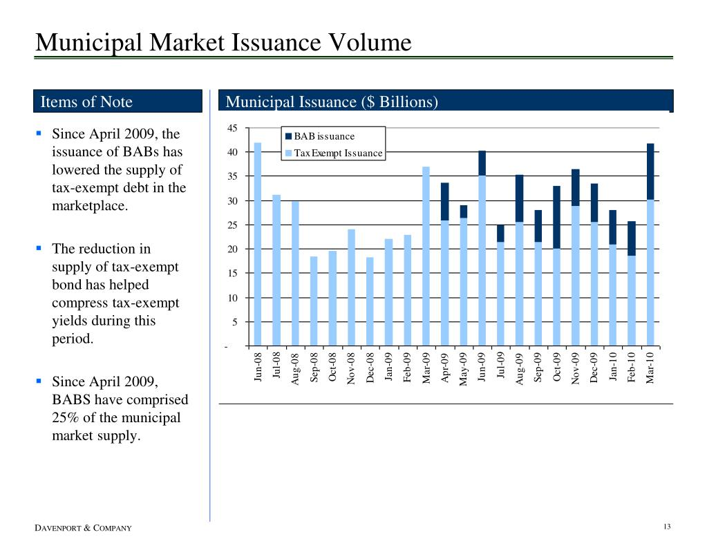 Municipal Market Issuance Volume