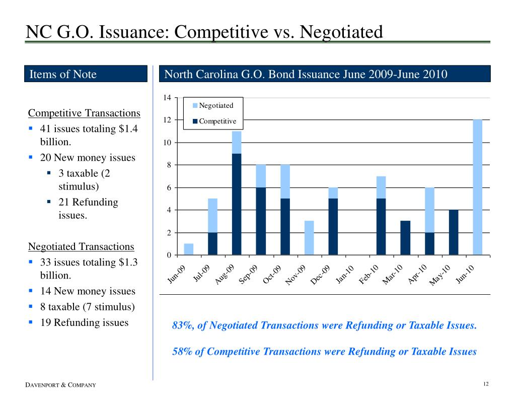 NC G.O. Issuance: Competitive vs. Negotiated
