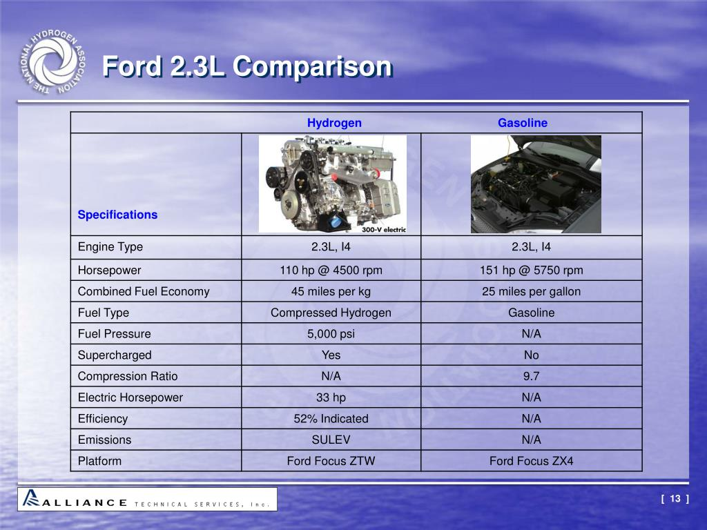 Ford 2.3L Comparison