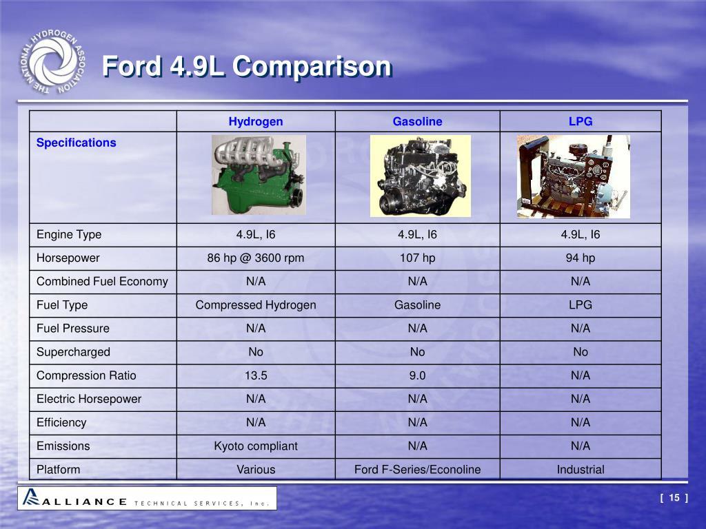Ford 4.9L Comparison