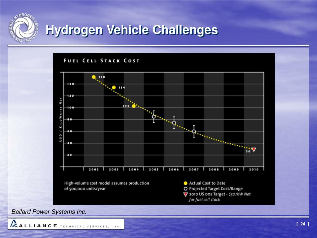 Hydrogen Vehicle Challenges
