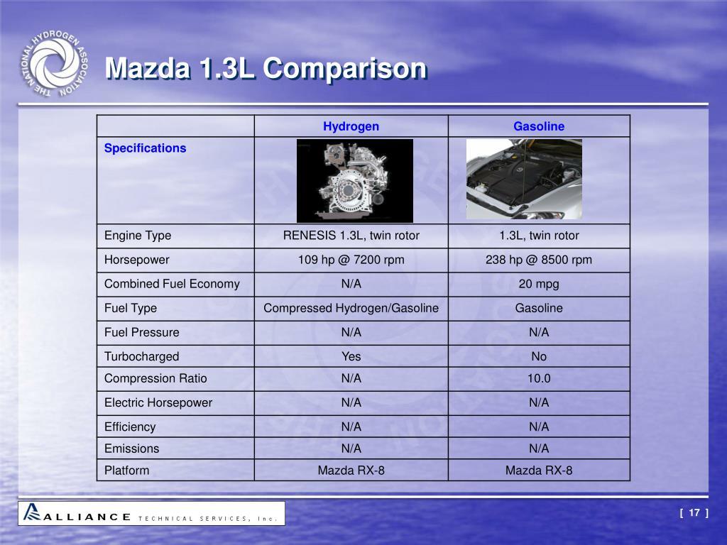 Mazda 1.3L Comparison