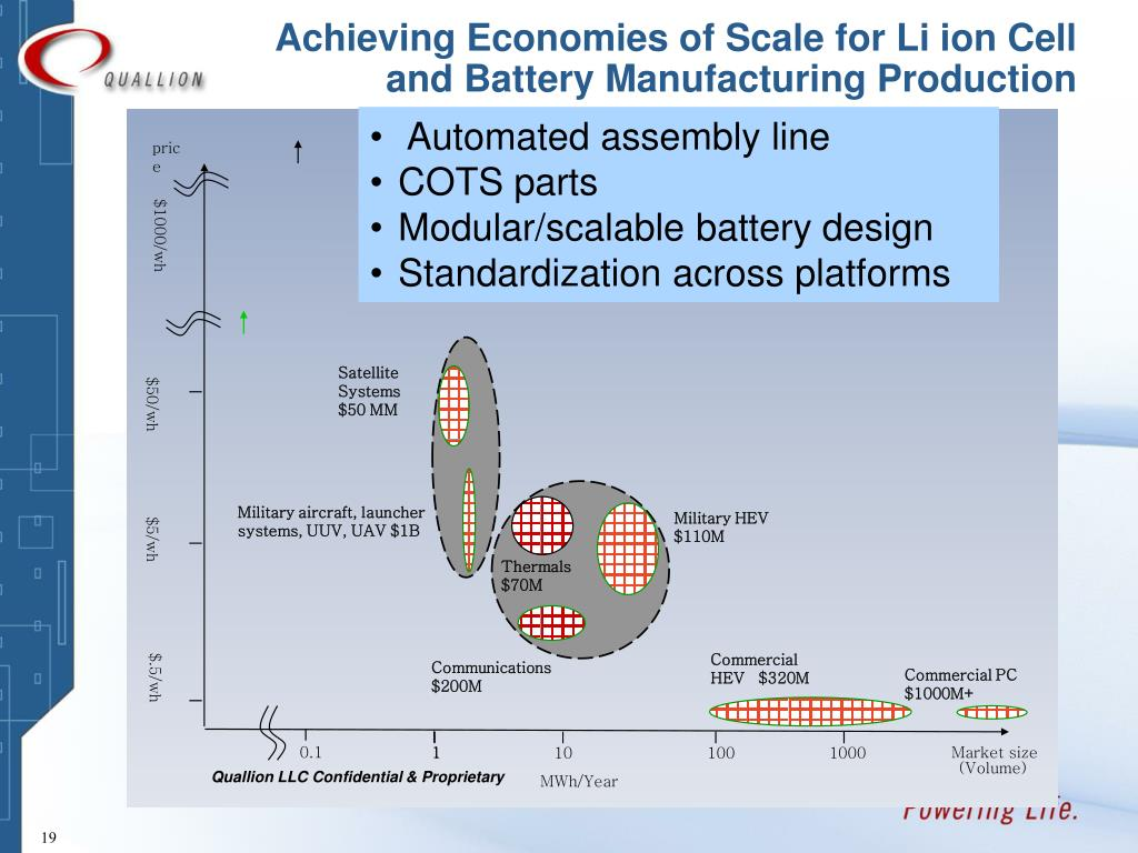 Achieving Economies of Scale for Li ion Cell and Battery Manufacturing Production