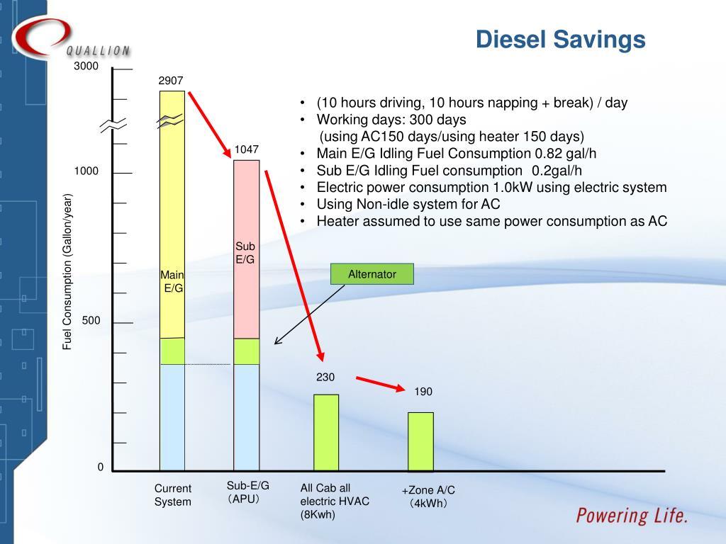 Diesel Savings
