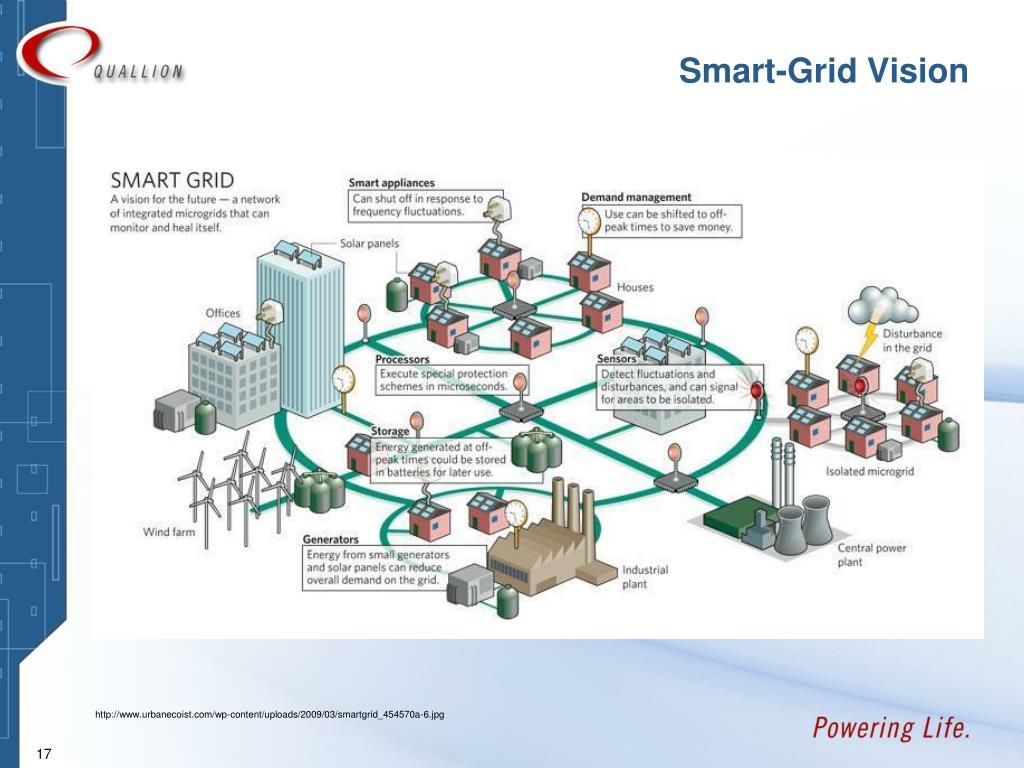 Smart-Grid Vision