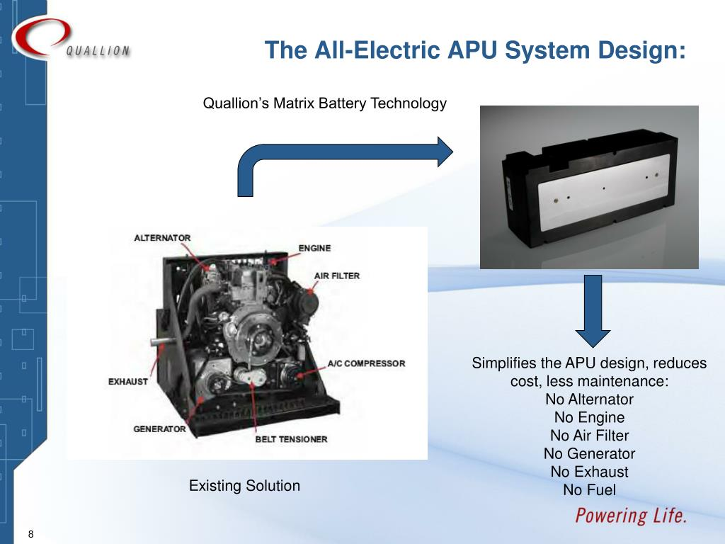 The All-Electric APU System Design: