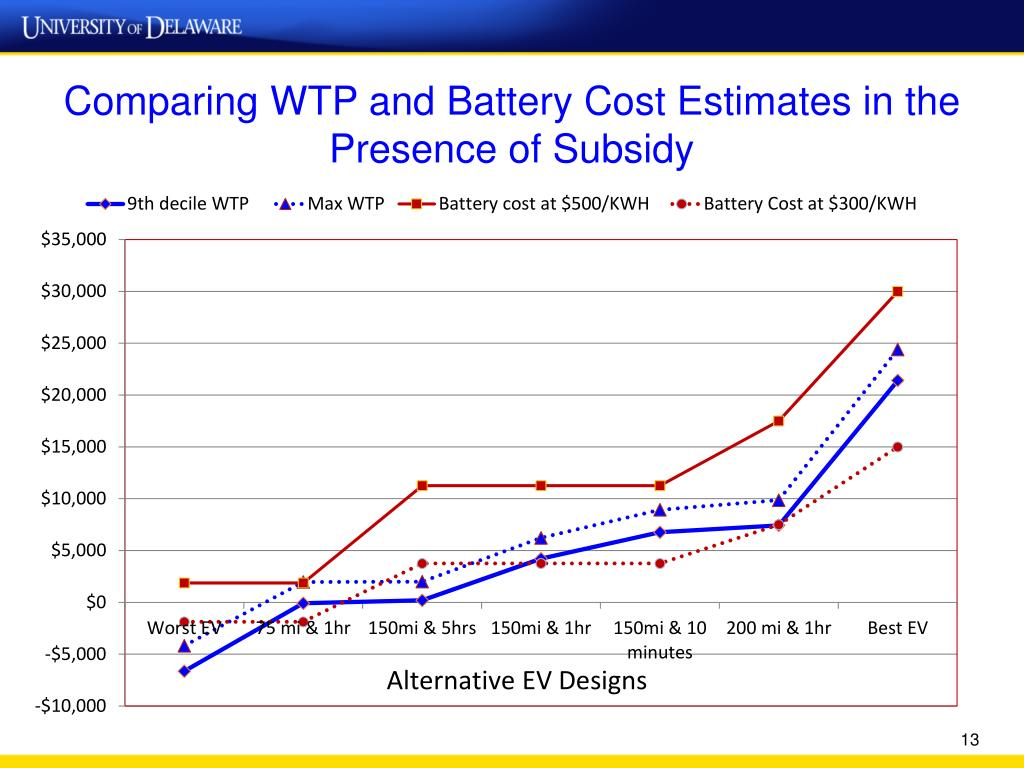 Comparing WTP and Battery Cost Estimates in the Presence of Subsidy