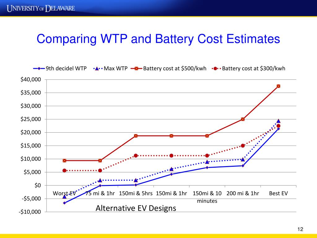 Comparing WTP and Battery Cost Estimates