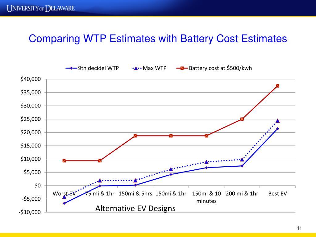 Comparing WTP Estimates with Battery Cost Estimates