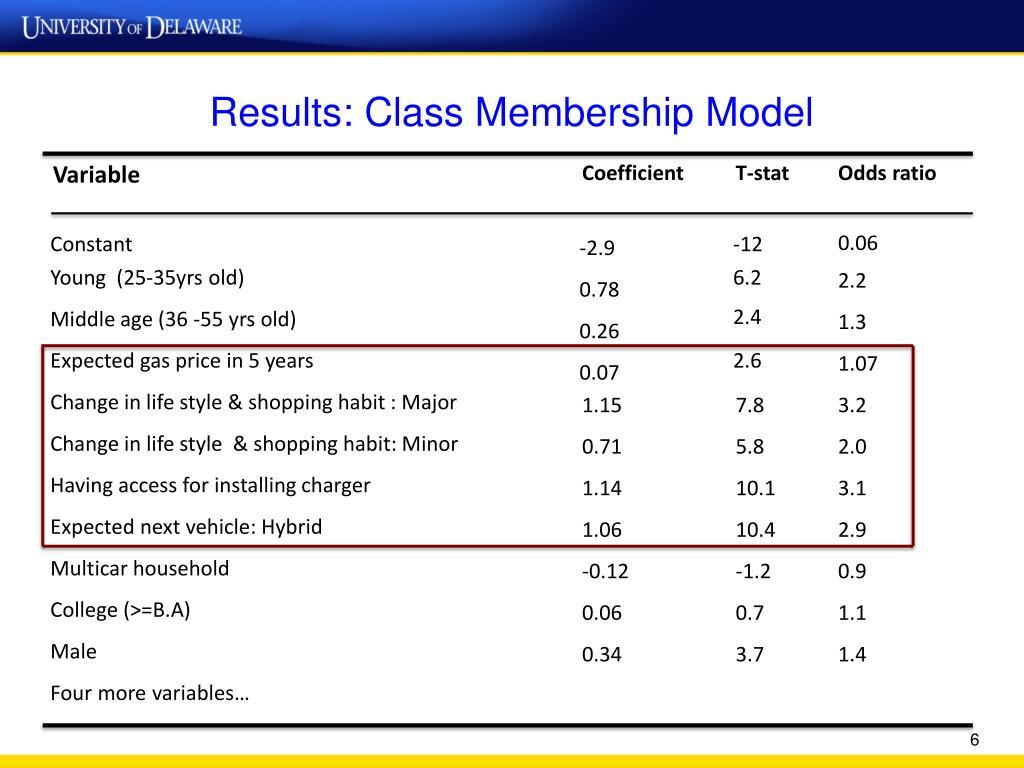 Results: Class Membership Model