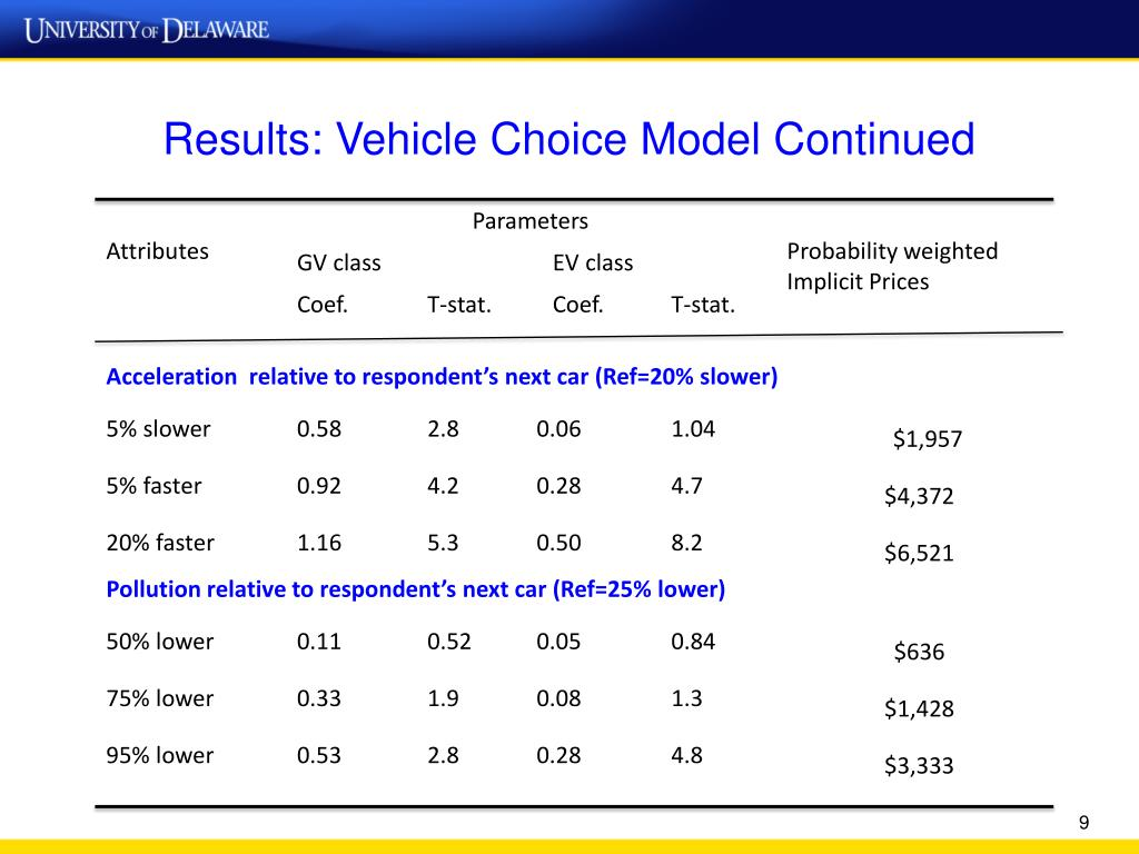 Results: Vehicle Choice Model Continued