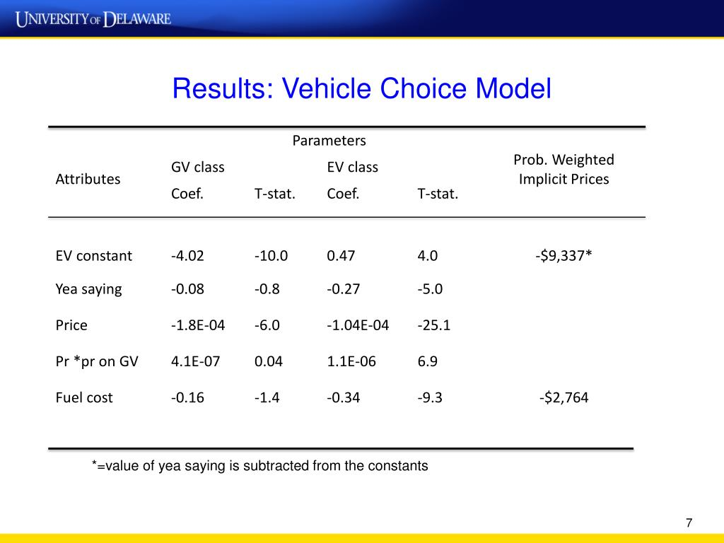 Results: Vehicle Choice Model